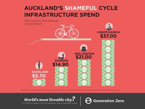 cycling spend infographic