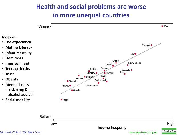 healthequity-graph-inequality